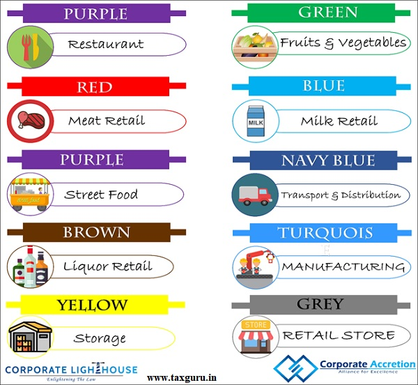 colour code assigned to different kind of food businesses