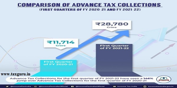 comparison of advance tax collections