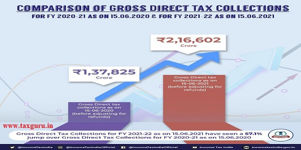 comparison of gross direct tax collections