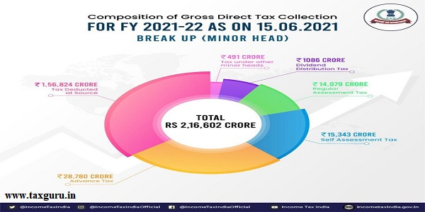 composition gross direct tax collection