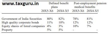 percentage of total plan assets