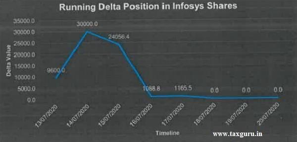 running Delta position in infosys Shares 2