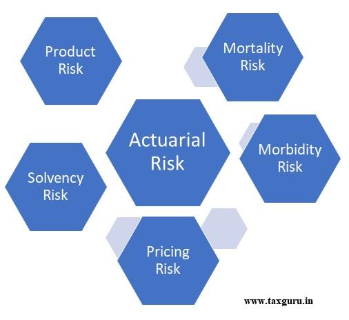 Actuarial risk
