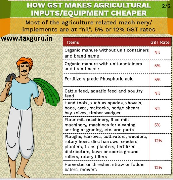 Agricultural Input and Equipment Cheaper 2