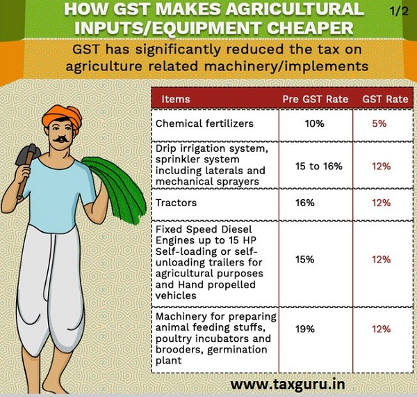 Agricultural Input and Equipment Cheaper