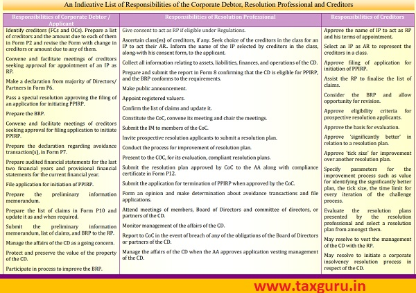 An Indicative List of Responsibilities of the Corporate Debtor, Resolution Professional and Creditors
