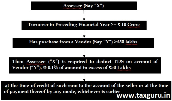 Assessee (Say X)