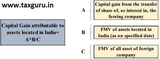 Capital Gain Attributable
