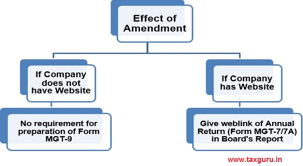 Effects of the above amendments