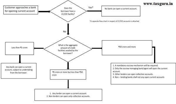 Flow Chart for opening of current accounts