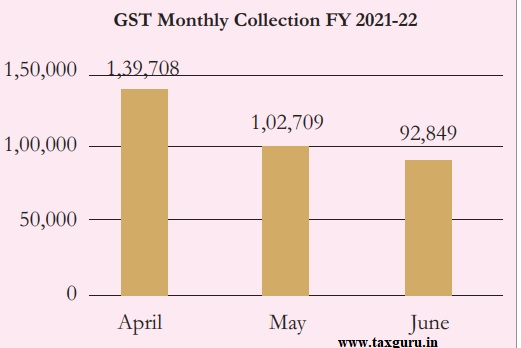 GST Monthly collection Fy 2021-22