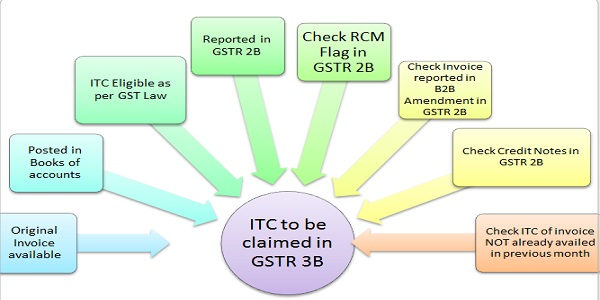 ITC to be claimed in GSTR 3B