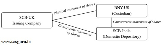 Movement of The Shares of SCB-UK