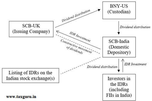 Movement of dividend on shares of SCB-UK