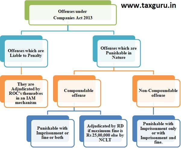 Offenses under Companies Act 2013