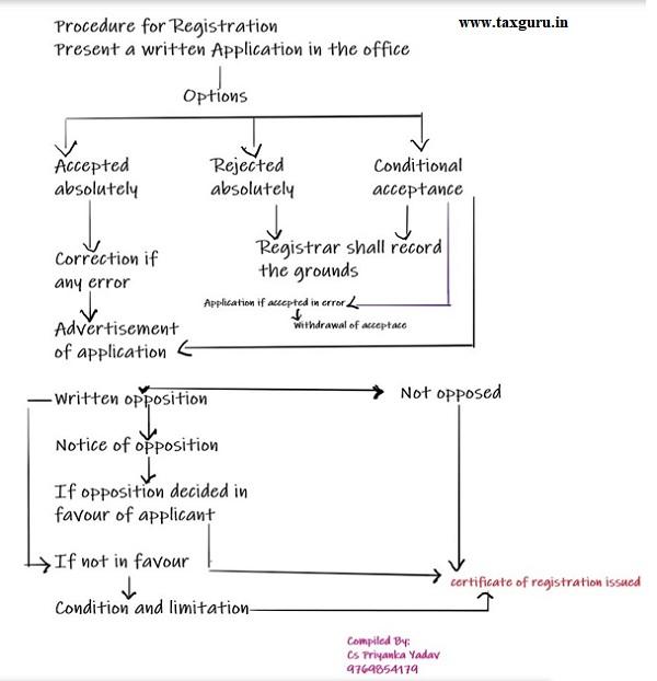 Procedure in Nutshell