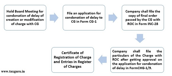 Registration Of Charge Beyond 120 Days