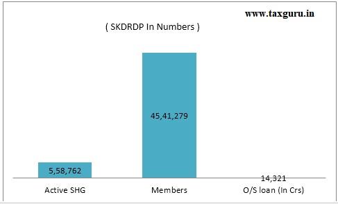 SKDRDP in numbers