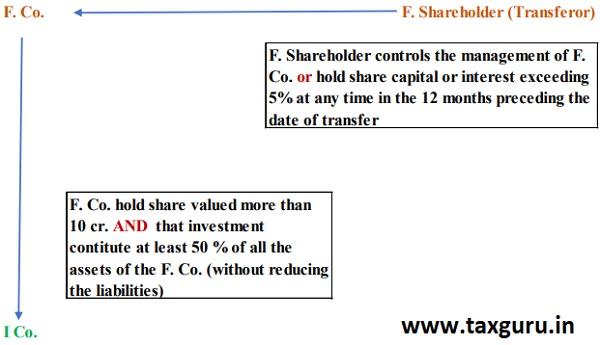 Shareholder (Transferor)