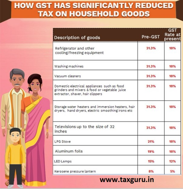 Tax on Household Goods 2