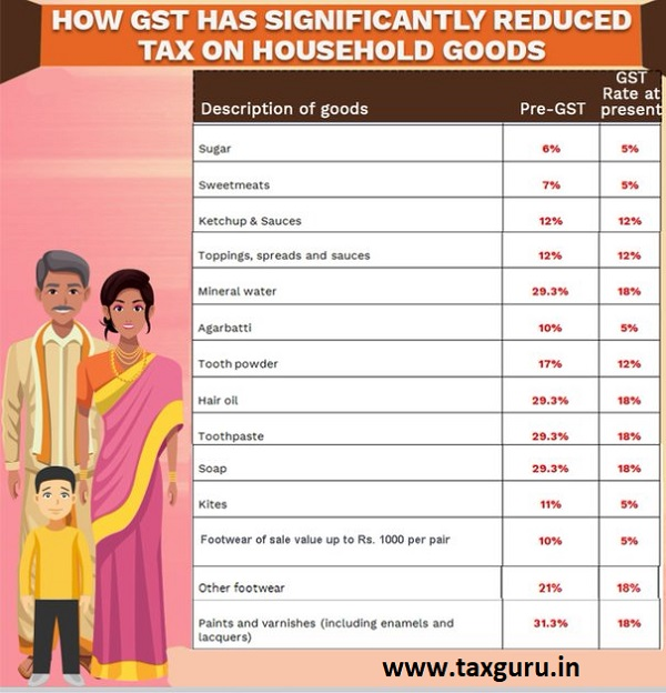 Tax on Household Goods