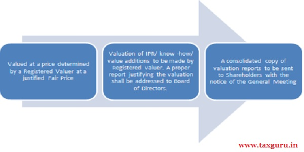 Valuation of Sweat Equity Shares