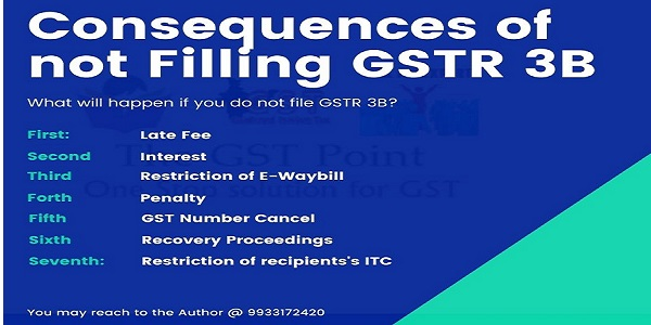 Consequences of not Filling GSTR 3B