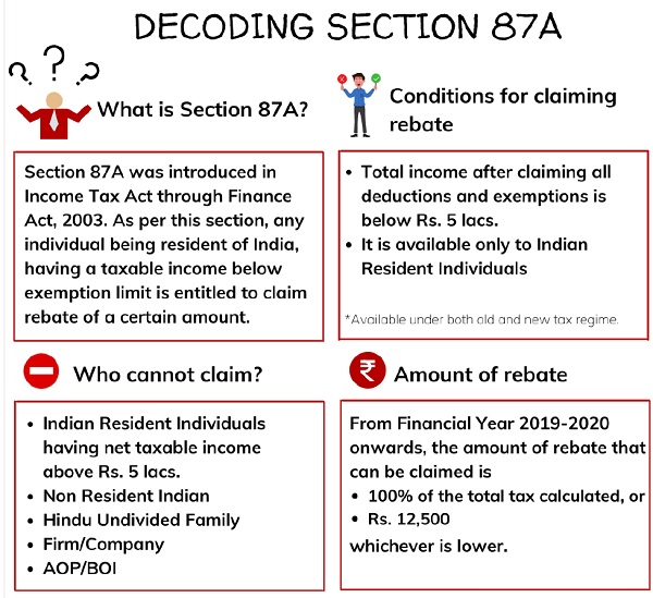 Decoding Section 87A