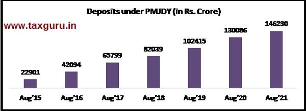 Deposits under PMJDY accounts