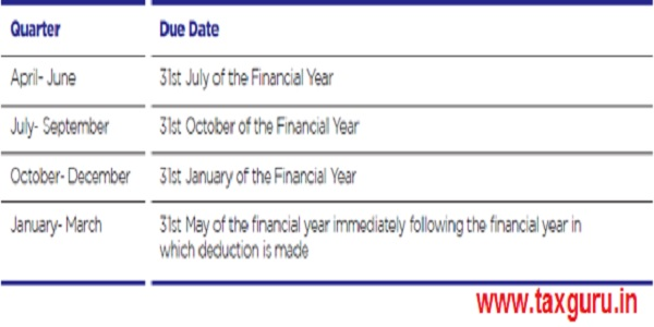 Due date for filing of TDS return