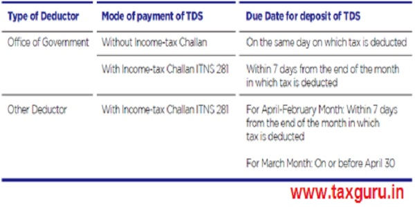 Due date to deposit TDS