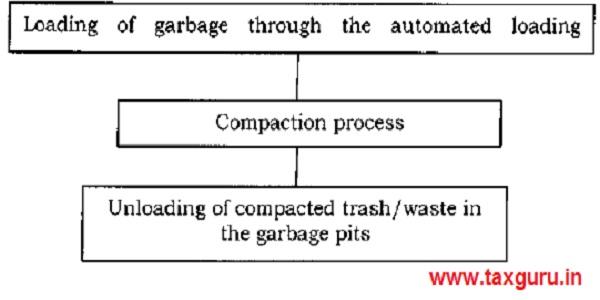 Garbage Campactor