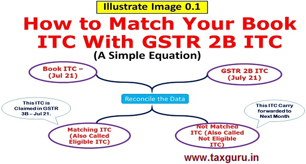 How to match Your Book ITC with GSTR 2B ITC