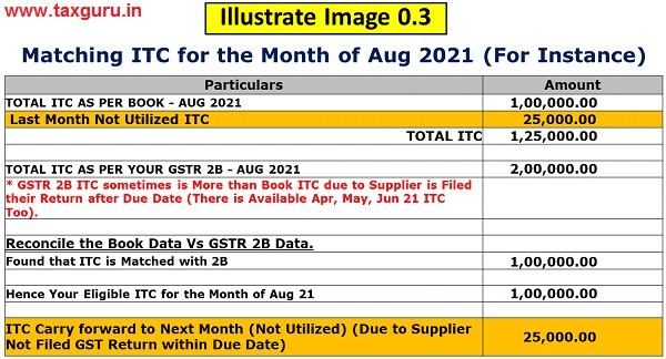 Matching ITC for the Month of Aug 2021 (For Instance)