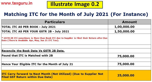 Matching ITC for the Month of July 2021 (For Instance)