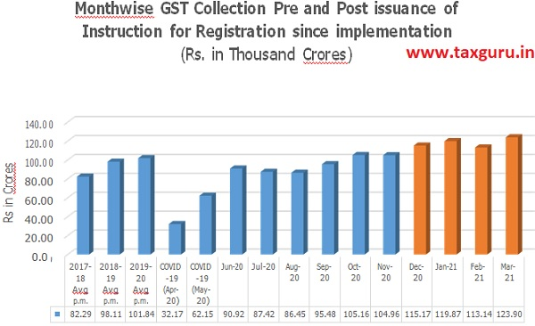 Monthwise GST collection Pre and Post issuance of Instruction