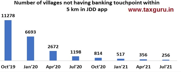 Number of Villages not having Banking Touchpoint within 5km in JDD app