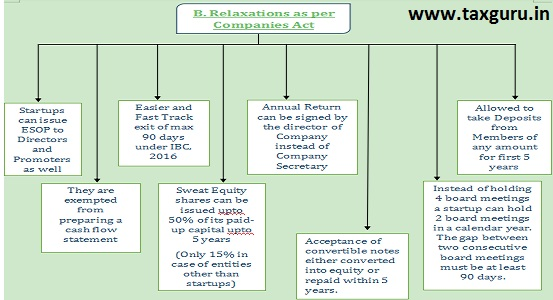 Relaxations as per Companies Act