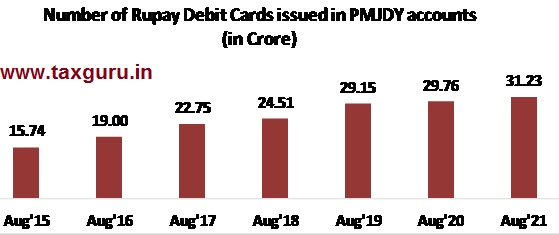 Rupay Card issued to PMJDY account holders