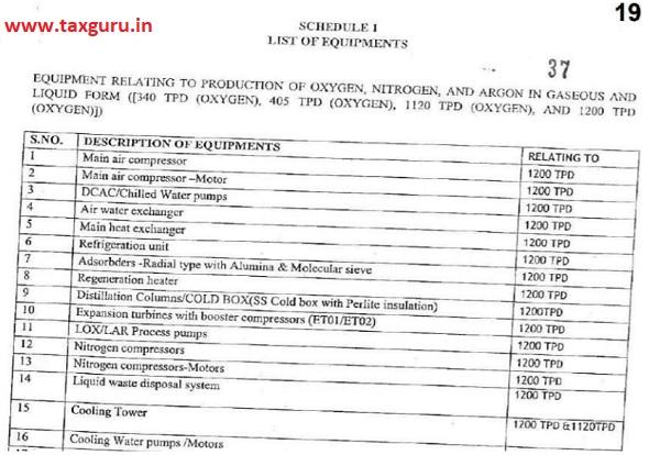 Schedule I List of Equipments
