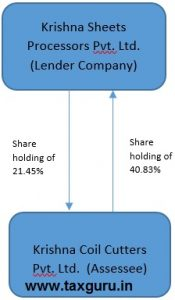 Shareholding pattern of the Lender Company and the Assessee