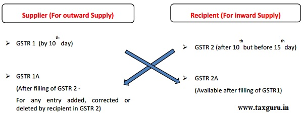 Supplier(ForoutwardSupply) and Recipient (ForinwardSupply)