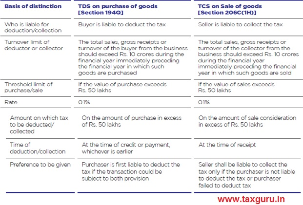 TCS and TDS can be compared as follows