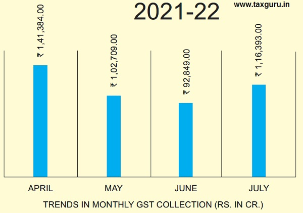 Trends in Monthly GST Collection