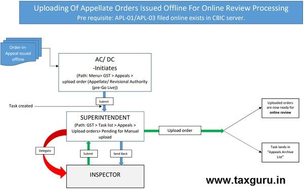 Uploading of Appellate Order Issued Offline