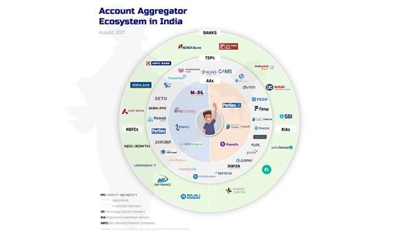 Account Aggregator Eco System in India