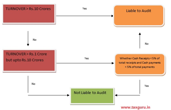 Audit of entities engaged in Commission, Brokerage and Agency Business