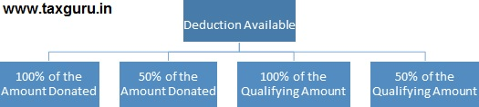 Deduction Available
