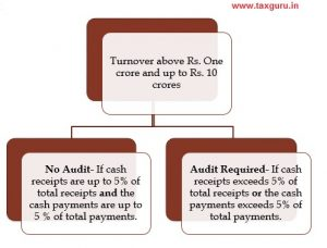 Discussion on new proviso on the subject matter of Deemed Cash for turnover purpose