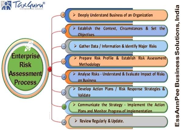 Enterprise Risk Assessment Process